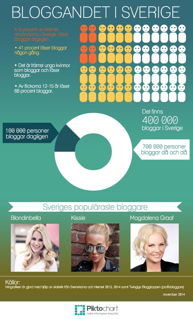 Bloggandet i Sverige